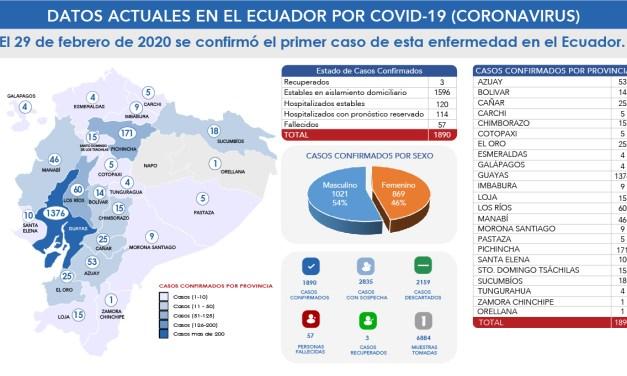 Los casos confirmados en el Ecuador ascienden a 1890 y el 54% de los contagiados son hombres