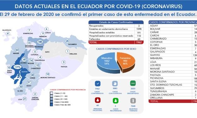 Las cifras  de contagiados por Covid-19 se siguen incrementando a nivel nacional