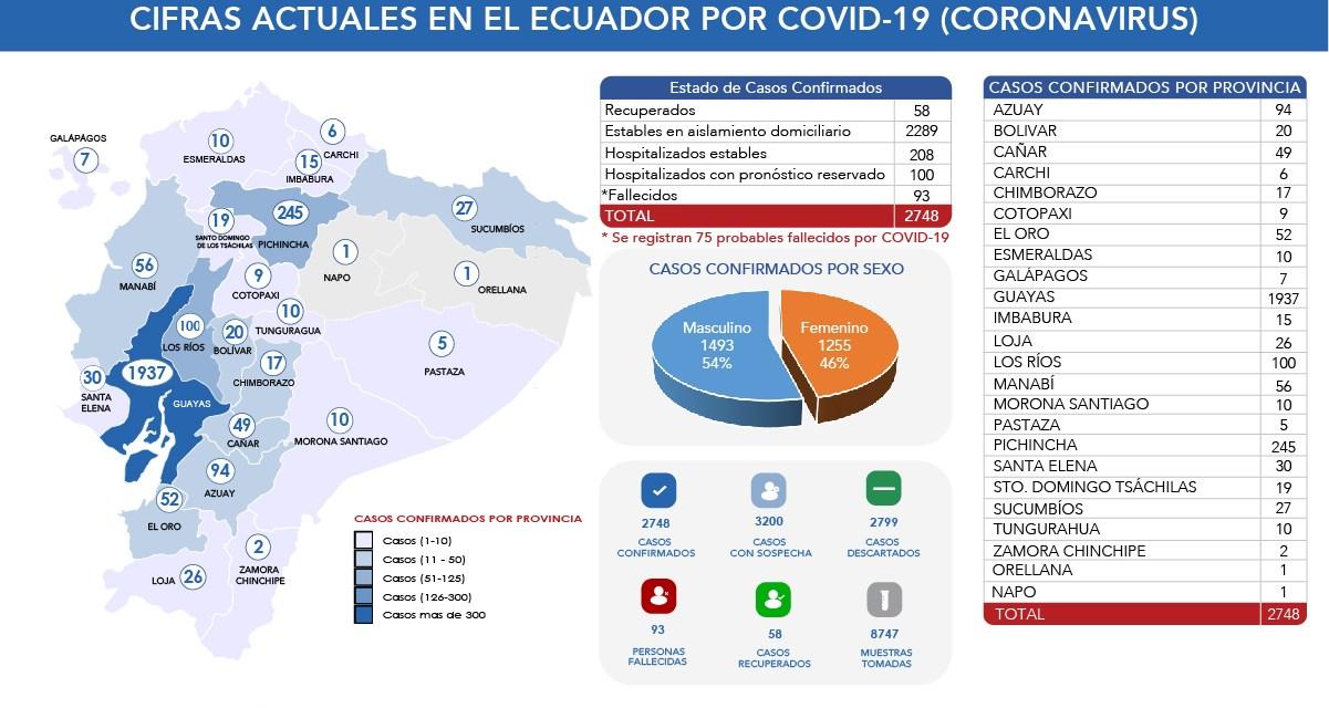 446 casos positivos 14 fallecimientos por el Covid-19. La cifra de infectados llega a 2.748