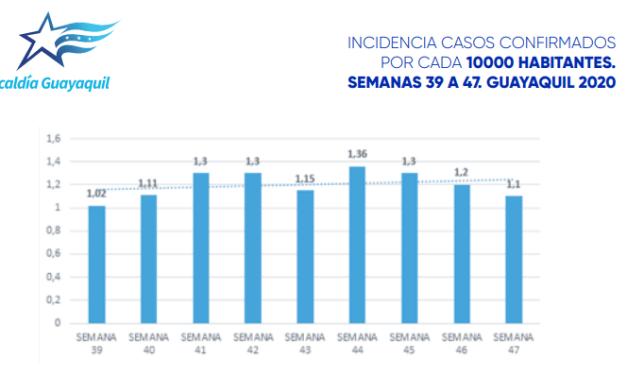 Disminuye la incidencia de casos de Covid-19 en Guayaquil