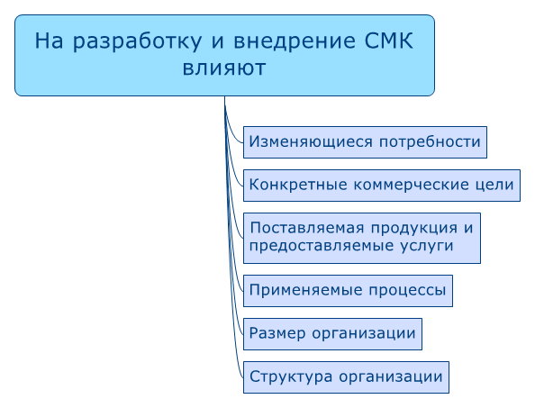 what-affect-smk-development