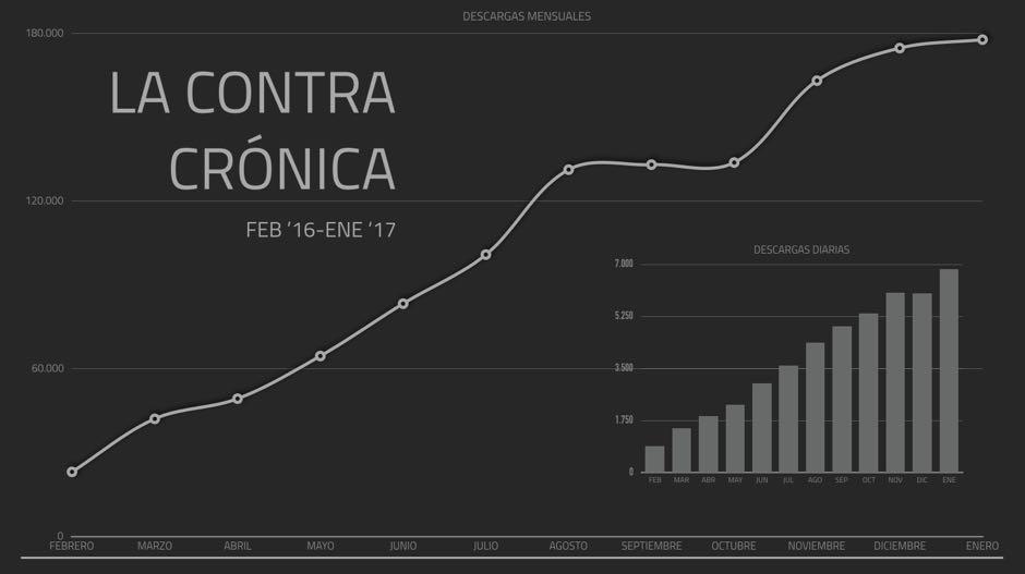 contracronica-estadistica-febrero-enero-16-17