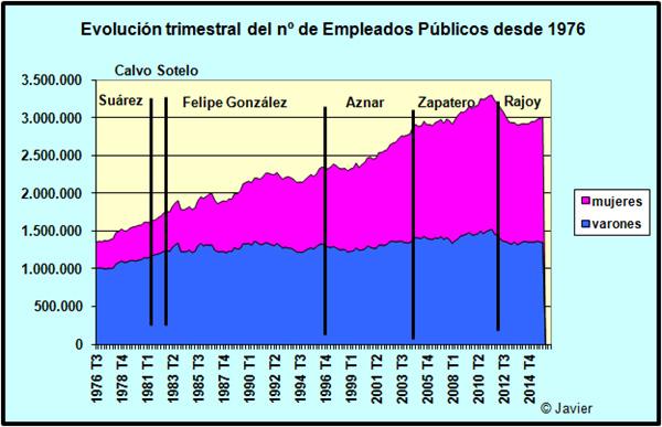 empleados-publicos-numero