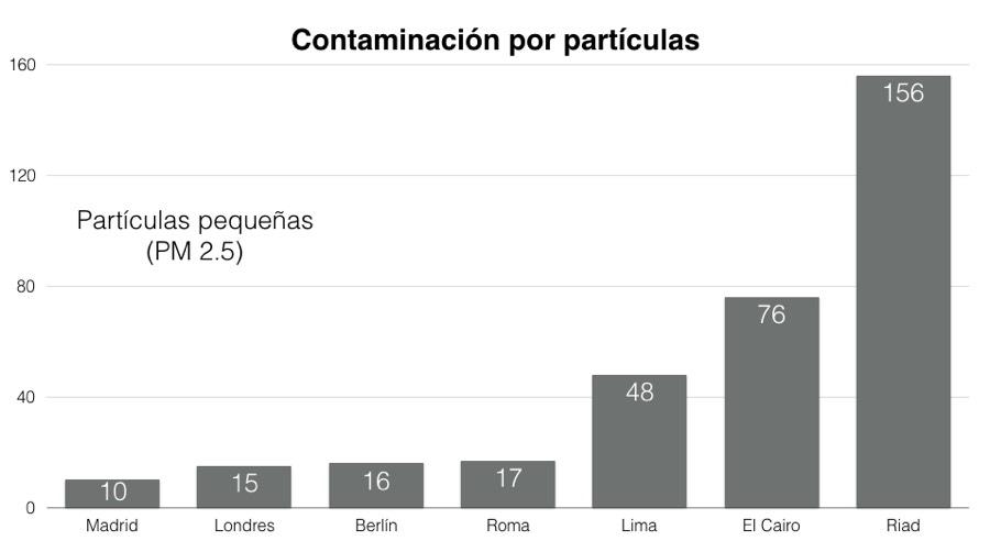 Si tuvieras mucho dinero ¿te irías a vivir al extranjero? Contaminacion-Madrid-PM25
