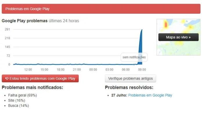 Gráfico de usuários no Brasil com Falha de acesso ao Google Play, Imagem DownDetector - DicaAppdoDia