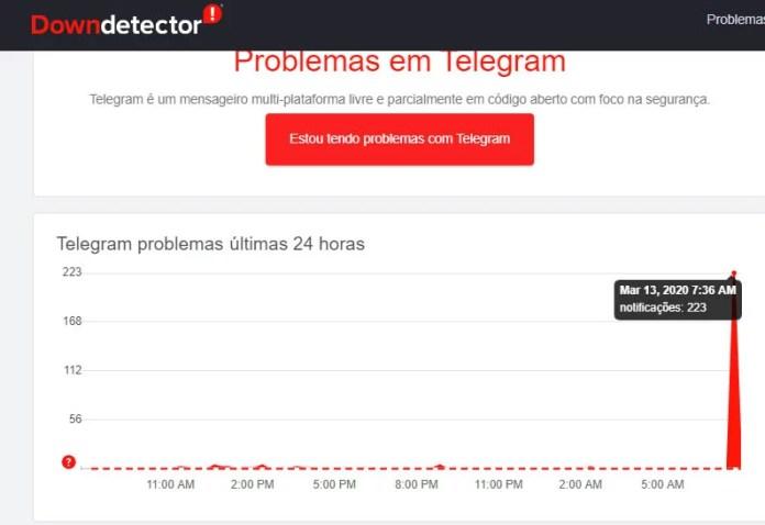 Relatos de usuários do Telegram nas ultimas horas - Fonte DownDetector - Dica App do Dia