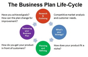 Make A Business Plan Life Cycle