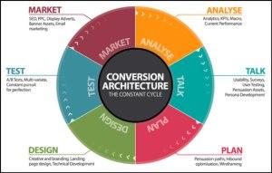 Conversion Marketing Architecture
