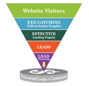 Cortex Conversion Marketing Funnel