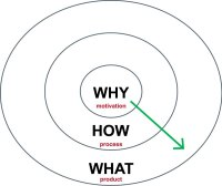 power of why circle