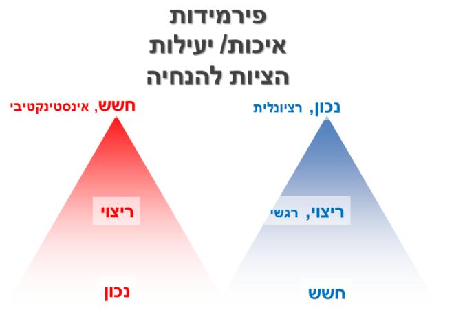 יאיר דיקמן ניהול