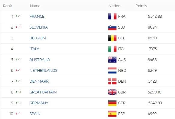 Le top 10 du classement des Nations UCI - Cyclisme