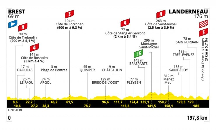 Profil de la 1ère étape du Tour de France 2021