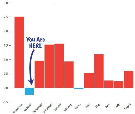 GoldCore: Gold Spot Prices Seasonal