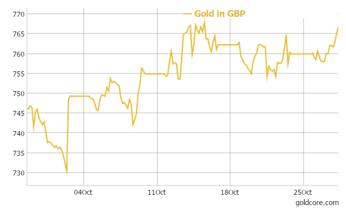 Gold in GBP - 1 month