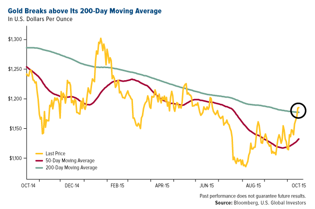 GoldCore: GOld 200-day moving average