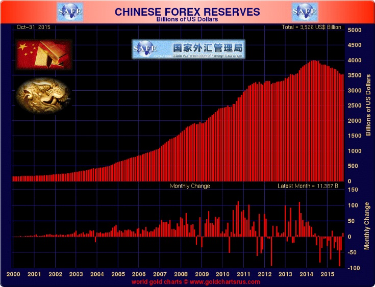 GoldCore: Chinese Forex Reserves