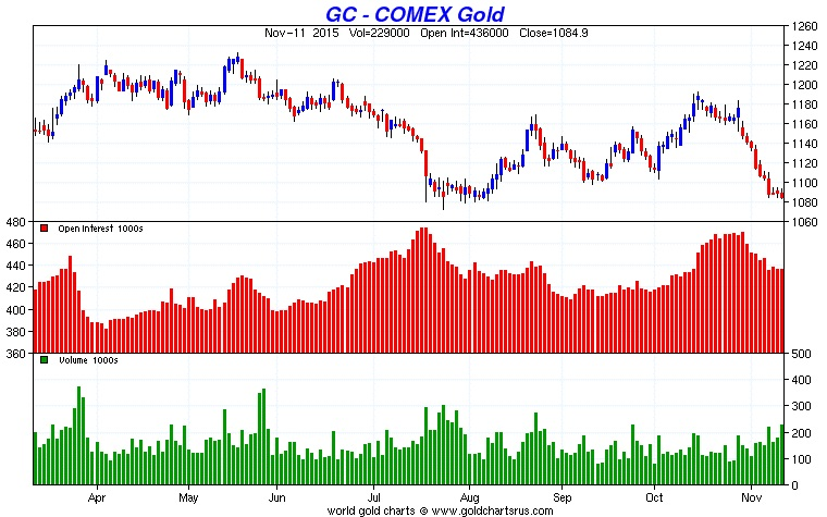 GoldCore: Gold COMEX