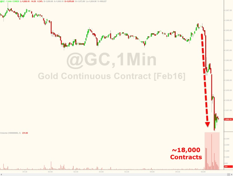 GoldCore: Gold Continuous Contract