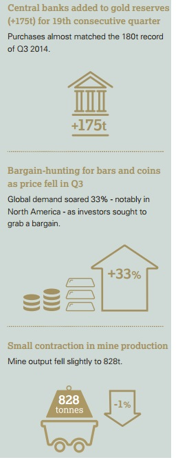 GoldCore: Gold Demand Trends