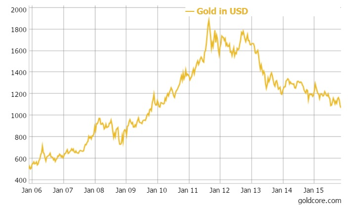 Gold in USD - 10 Years