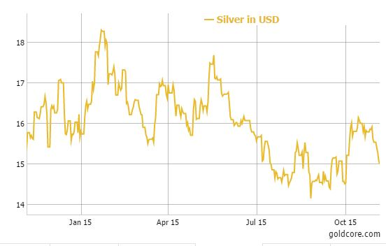 GoldCore: Silver in USD - 1 Year