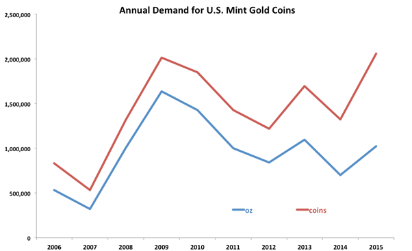 US_Mint_Gold_Coin_Demand