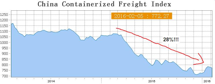 CCFI at 2016_02_17 10_22