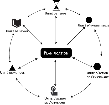 planification2