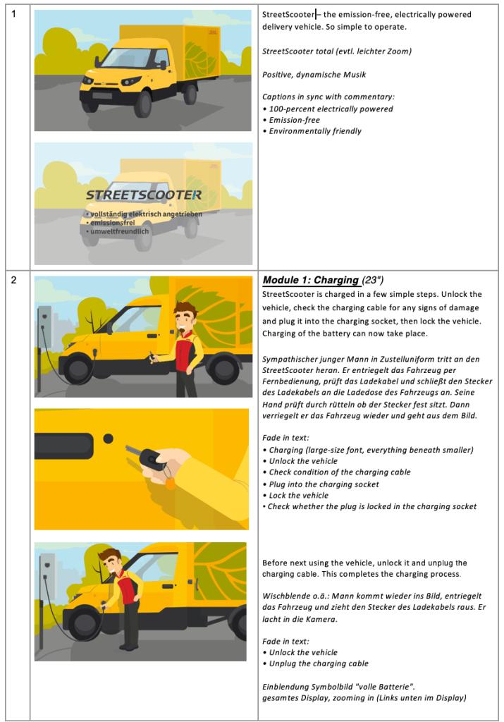 Storyboard erstellen für Erklärfilm, Erklärvideo: Eine Anleitung für Aufbau und Illustration mit Vorlagen, Tipps, Templates und Beispielen storyboard-715x1024