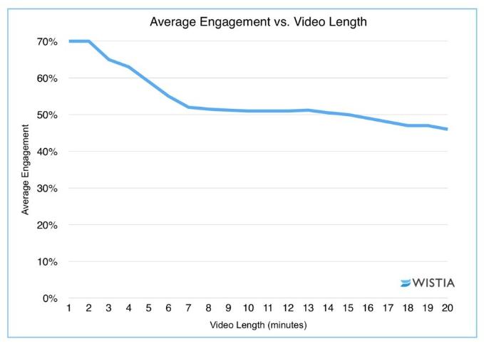 Erklärvideo Länge - Wie lang sollte ein Erklärfilm sein? Erklär_Video_Länge_Statistik