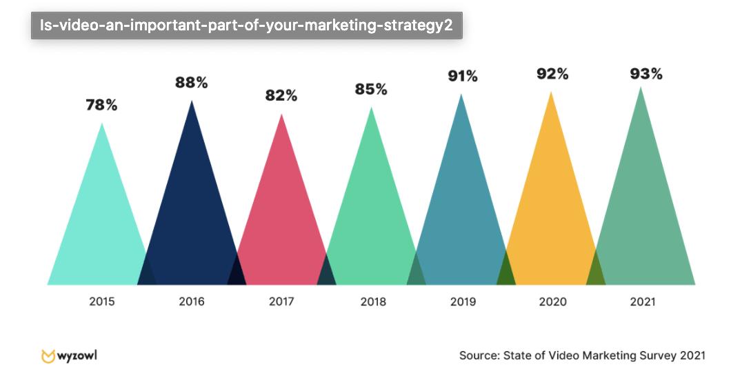 Video Marketing Zahlen, Daten von & Fakten - Umfrage 2021 Ist-Video-ein-wichtiger-Teil-Ihrer-Marketingstrategie