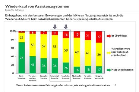 In der Prioritäten-Liste der Autofahrer rangieren Totwinkel- und Spur-Assistent unter allen Assistenzsystemen im Mittelfeld. © TEMA-Q
