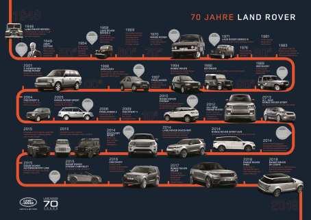 Jubiläum: 70 Jahre Land Rover. Foto: Auto-Medienportal.Net/Land Rover