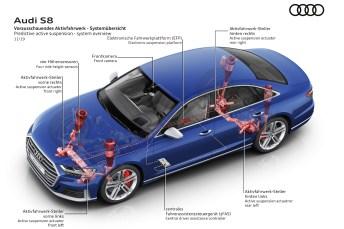 Kraftwerk im Keller: Eine ausgeklügelte Steuerung sorgt für richtigen Reaktionen der Luftfederung. © Audi
