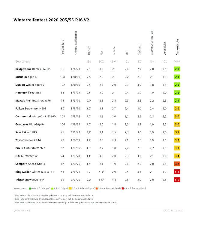 ADAC-Winterreifentest Mittelklasse 2020. Foto: Auto-Medienportal.Net/ADAC