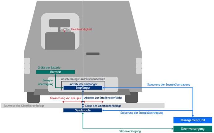 Bereits erprobt: induktives Laden während der Fahrt. Beim Bau einer Straße werden die Spulen, auch Coils genannt, in etwa zehn Zentimeter Tiefe eingebaut. © TU Braunschweig