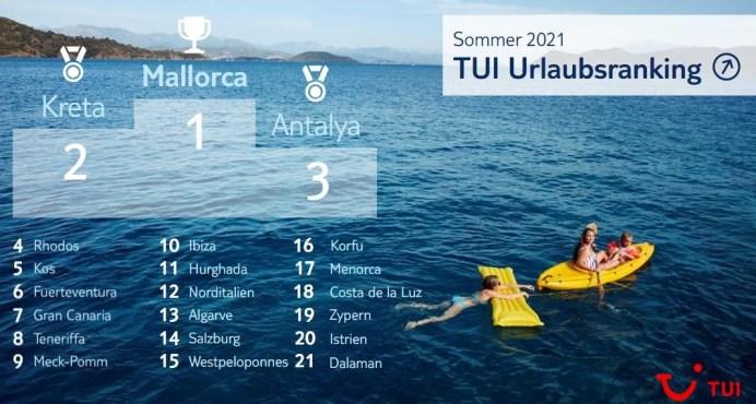 Die Hitliste der Urlauber. © TUI