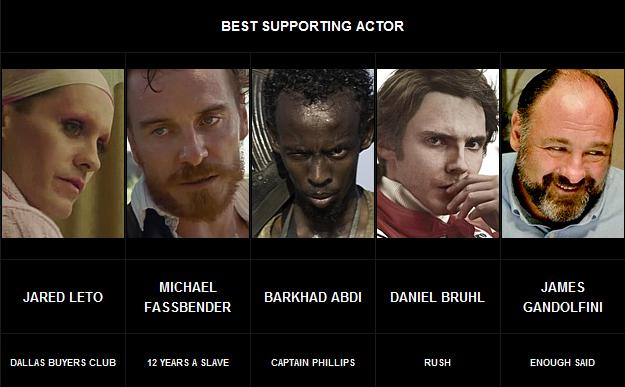 Best supporting Actor 2013