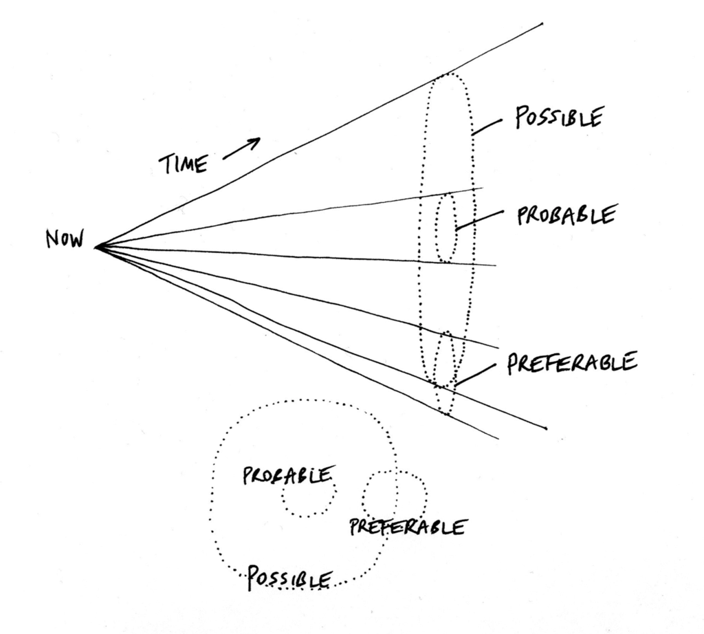 Diagram Cone Of Possibility Space