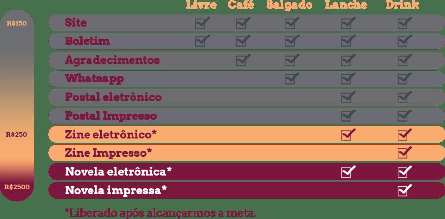 Tabela Apoie