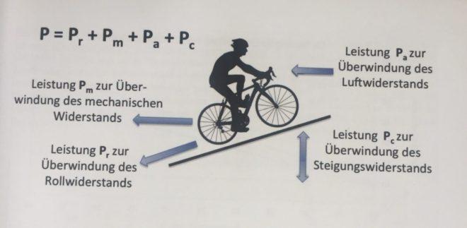 Das Gehemnis des Radfahrens