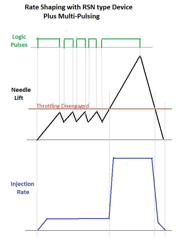 RSN Type Rate Shaping with Multi-Pulsing