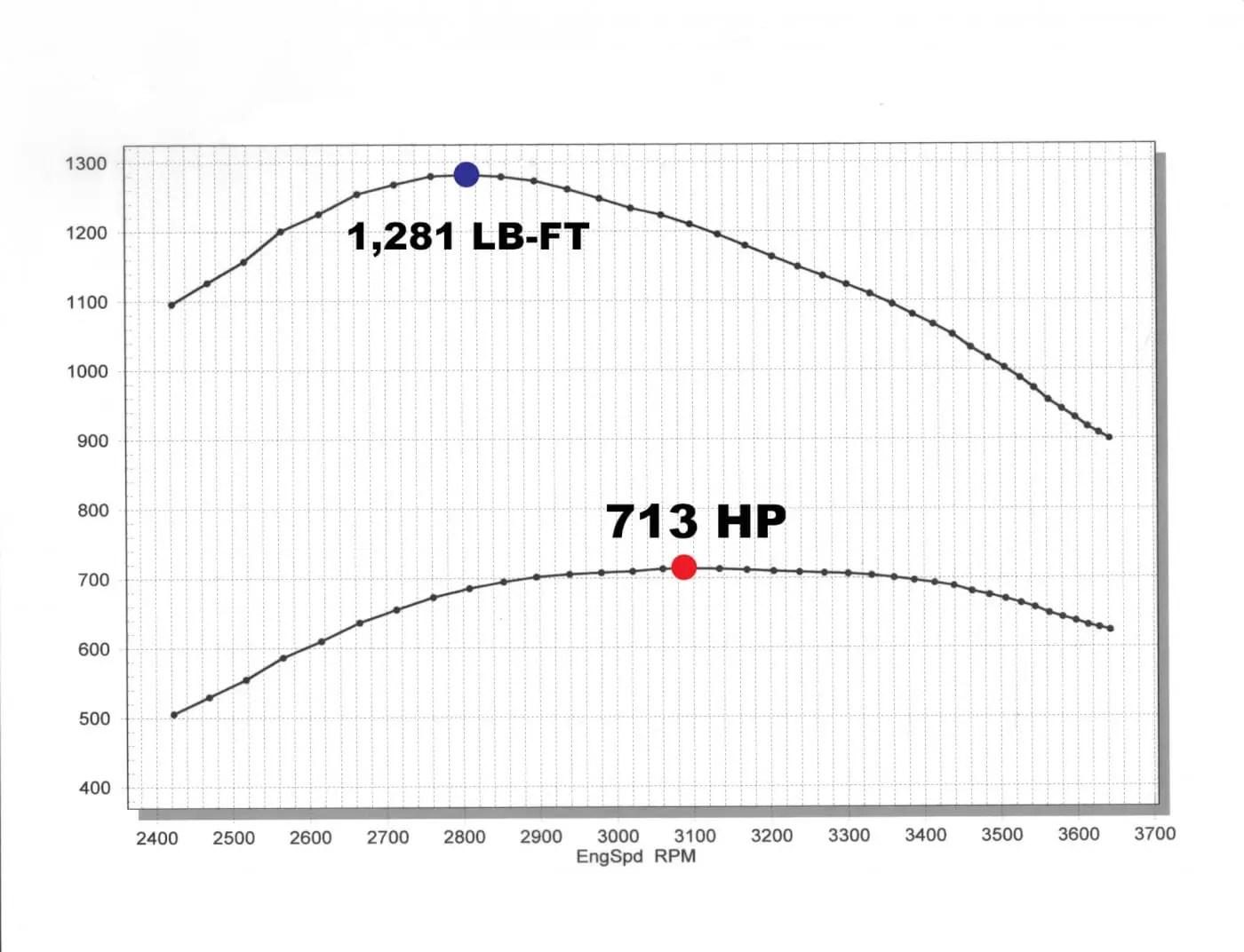 How To Modify The Lml Duramax