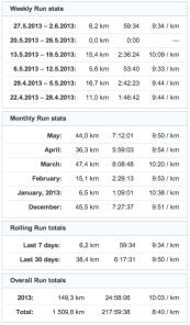 running stats 20130531