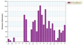 distance month overall running 20130630