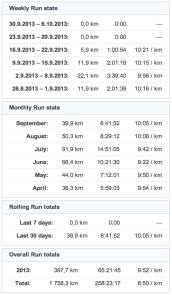 running stats 20130930