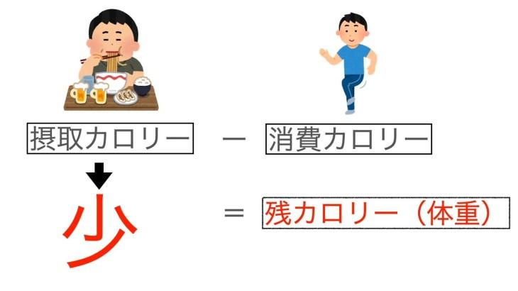 超短期間ダイエット法!二ヶ月で12キロ減量できる!秘訣を教えます。パート2