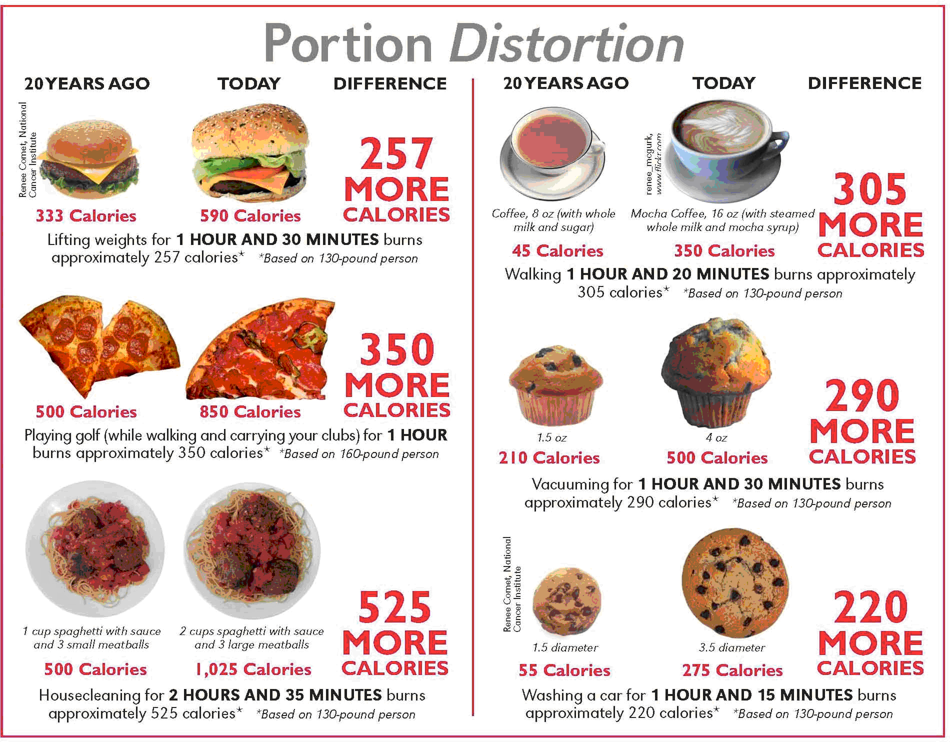 Food Portions The 1 Factor That Makes You Fat