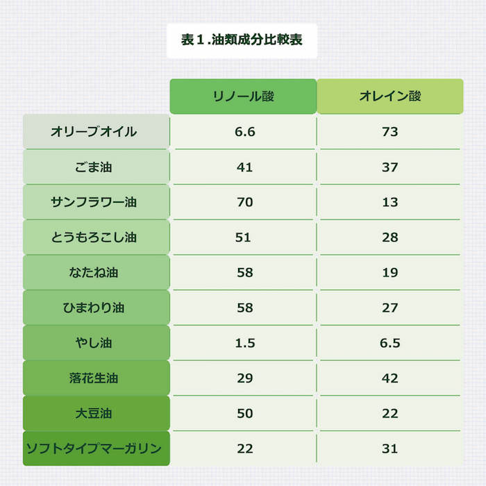 油類成分比較表